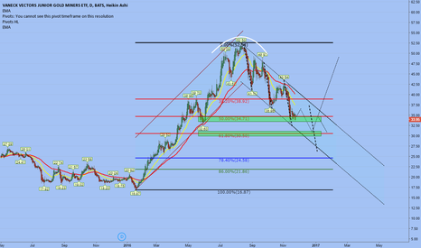 GDXJ: MINERS The dive will be more deep