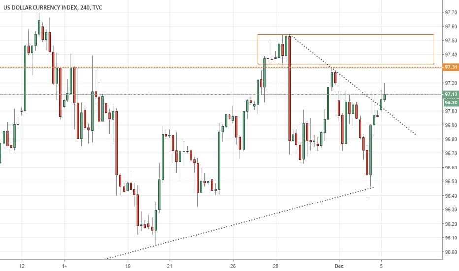 DXY: Dollar Bullish Run