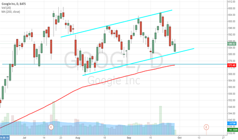 GOOGL: Channeling Profits With Google Inc (NASDAQ:GOOGL)