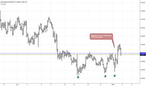 AUDUSD: AUDUSD Long Trend Reversald