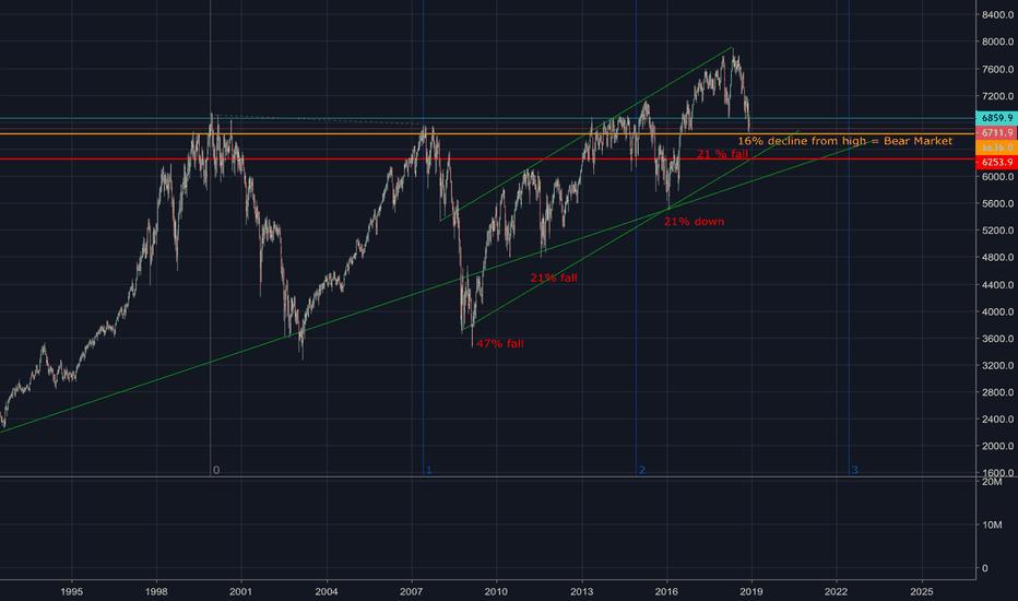 UKX: FTSE 100 little bit further downside