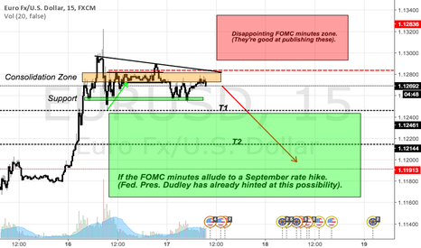 EURUSD: Likely market reaction to the Fed minutes