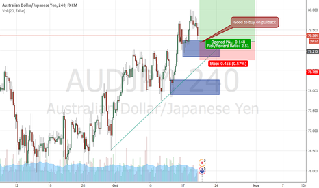 AUDJPY: Buy setup on AUDJPY