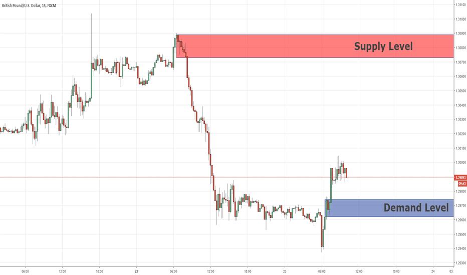 GBPUSD: Livelli chiave del commercio del giorno GBP / USD 23/10/201