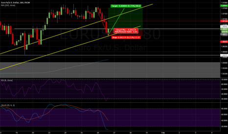 EURUSD: EUR/USD LONG SWINGTRADE
