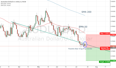AUDUSD: AUDUSD - Journey Down Under
