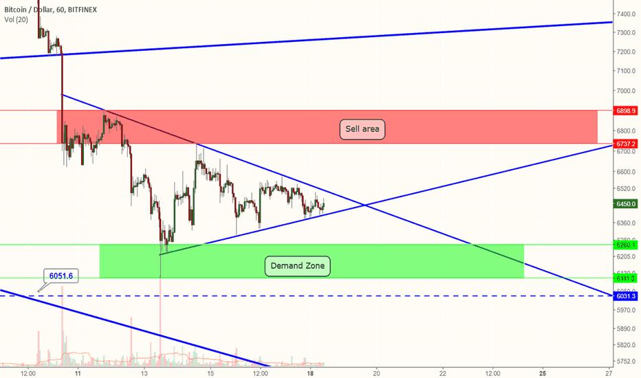 BTCUSD: Bitcoin short term triangle!