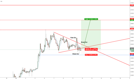 EURGBP: EURGBP -Short Term Bounce