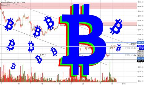 BTCUSD: BTCUSD - биткоинопад продолжается? Или нет? Или да?