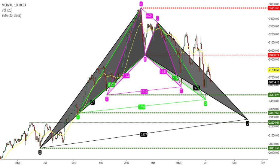 IMV: Múltiple Patrón Armónico Bat