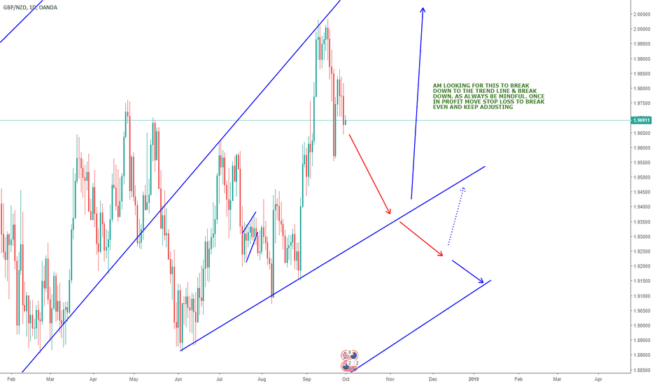 GBPNZD: GBPNZD short for the coming week