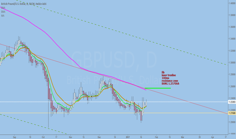 GBPUSD: GBPJPY To 100sma, then down