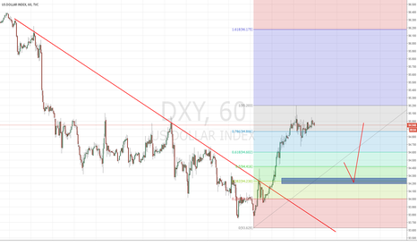 DXY: DXY - US Dollar Index - Long set up