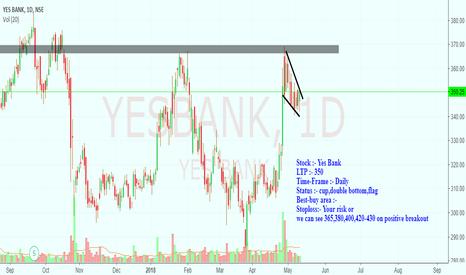 YESBANK: yes bank looking good