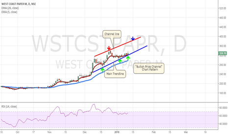WSTCSTPAPR: West Coast Paper Mills Ltd! Price Channel Chart