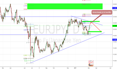 EURJPY: strong triangle