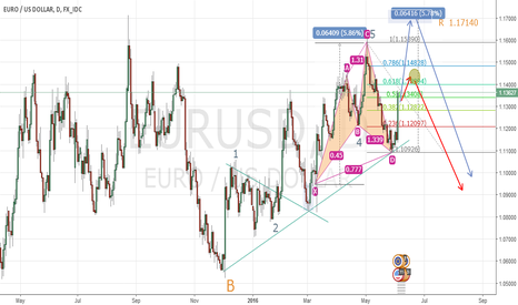 EURUSD: Daily Pattern in  eurusd