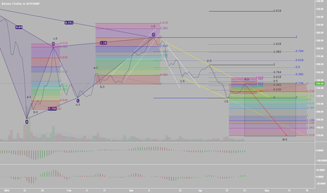 BTCUSD: A Slightly Different Perspective on Bitcoin.