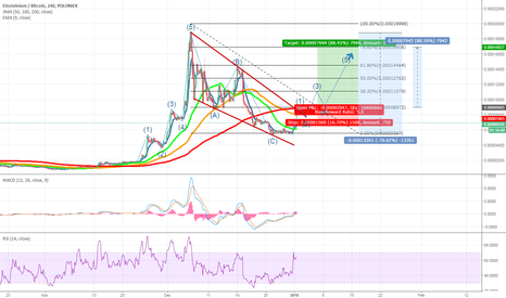 EMC2BTC: EMC2 coming out of an ABC Elliot correction.