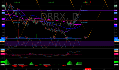 DRRX: DRRX approaching target set on July 3