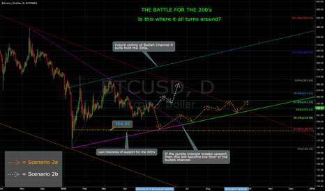 BTCUSD: UPDATE: THE BATTLE FOR THE 200's -- Intermediate Bear Trendline