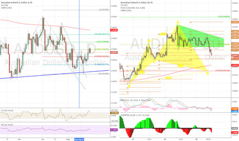AUDUSD: Descending triangle -to-  Advanced Pattern