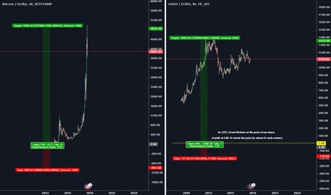 BTCUSD: Are Cryptocurrency Will it become like forex trading?(BTC:Gold)