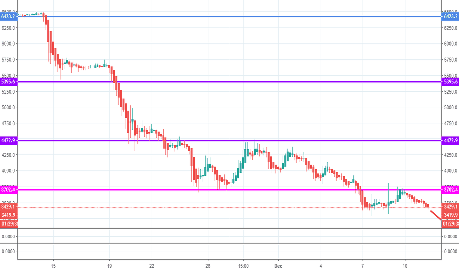 BTCUSD: Support and Resistance BTC USDT