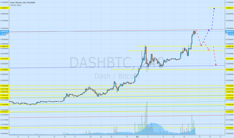DASHBTC: Correction time for DASH