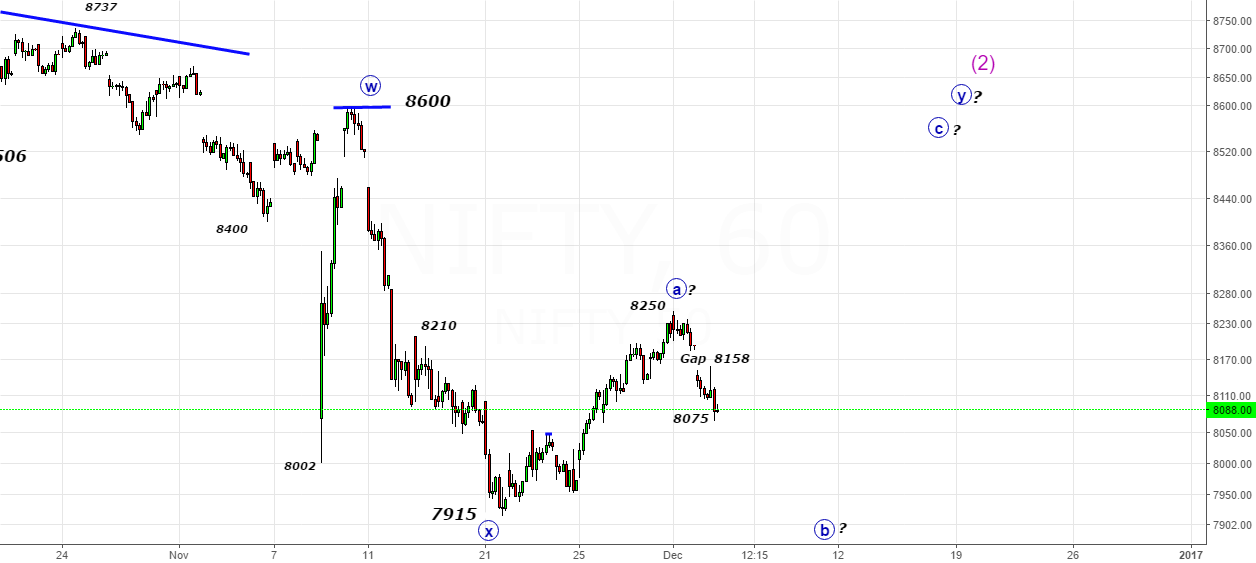 Nifty- Let us solve the puzzle above 8210-Part 2