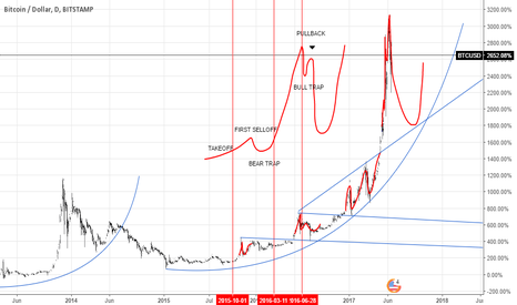 BTCUSD: Emerging Technology BTC // The Blow off phase