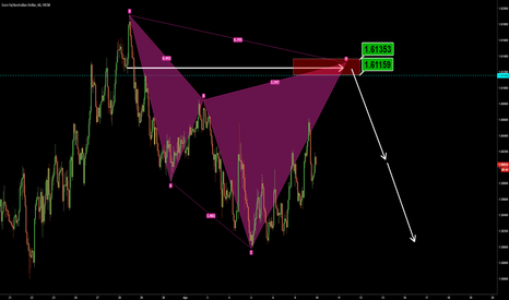 EURAUD: EURAUD A Counter Cypher pattern at daily level and neckline