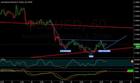 AUDUSD: AUS/USD Head & Shoulders