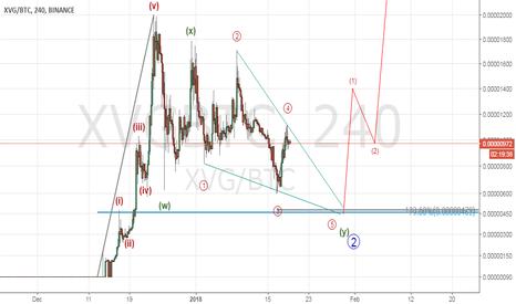 XVGBTC: XVGBTC wave 2 in play WXY pattern