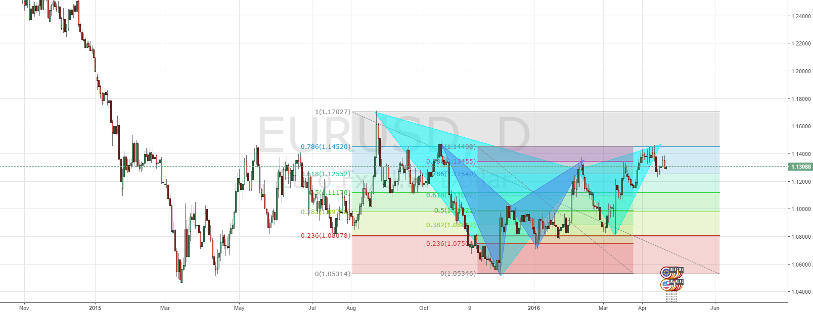 EURUSD - Gartley