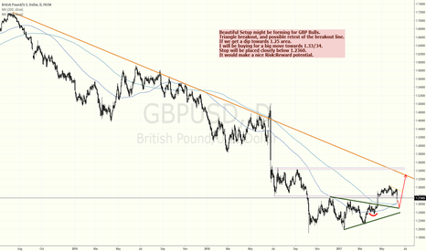 GBPUSD: GBPUSD BIG LONG SIGNAL MIGHT BE IN THE MAKING