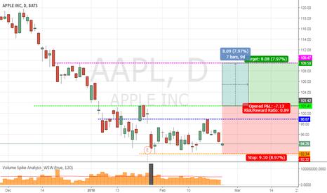 AAPL: aapl Call