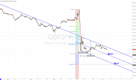 GBPJPY: GBPJPY Down Trend Channel