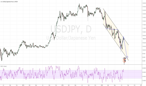 USDJPY: Wave 5 !!! Could that be so easy ???