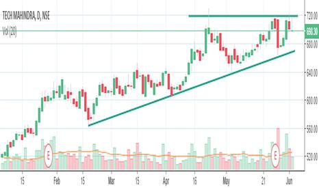 TECHM:  Short term trading idea for Tech mahindra