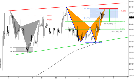 EURGBP: (4h) Eventual Bearish Pattern Formation at Structure