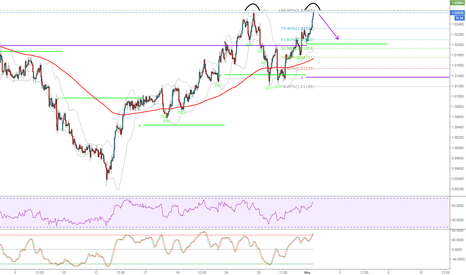 AUDCAD: AUDCAD Double top formation