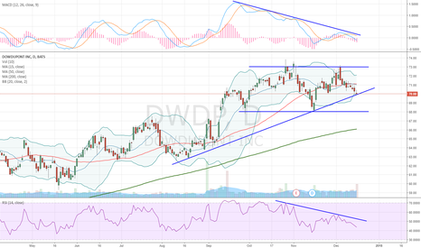 DWDP: Ascending Triangle or Double Top formation?