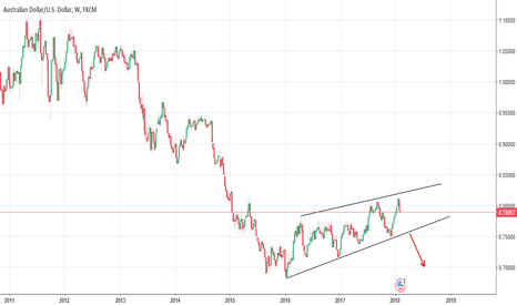 AUDUSD: AUDUSD rising wedge/channel