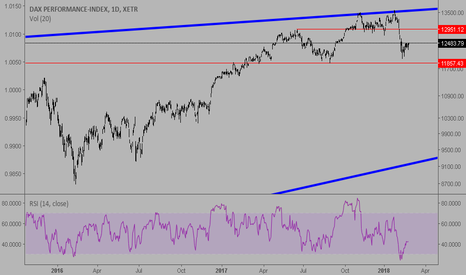 DAX: DAX will rise up to 12.950 level and than...