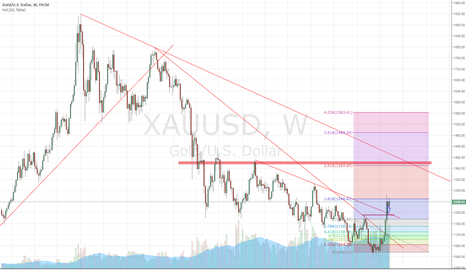 XAUUSD: Gold strategy