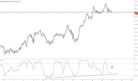 NZDJPY: nzdjpy poss stoch trend break short