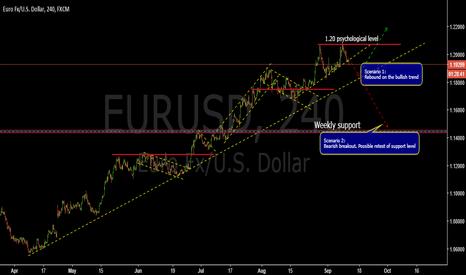 EURUSD: Possible scenarios-EURUSD