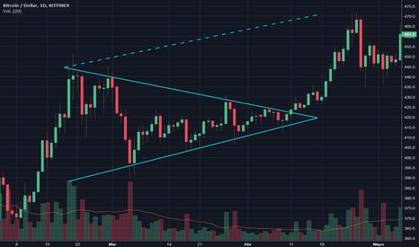 BTCUSD: Symmetrical Triangle