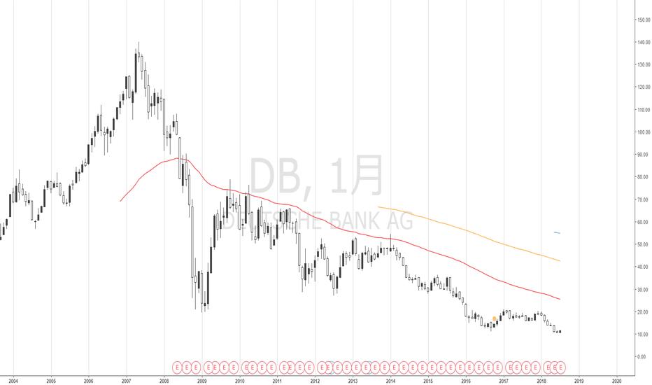 DB: ドイツ銀行の株価は危険水準へ